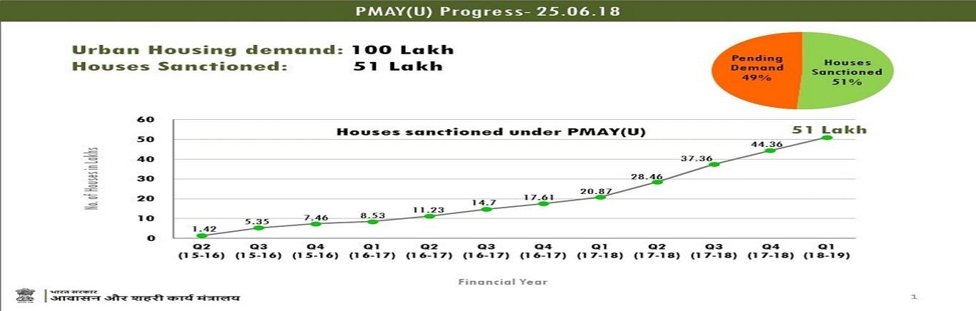 PMAY(U) Progress